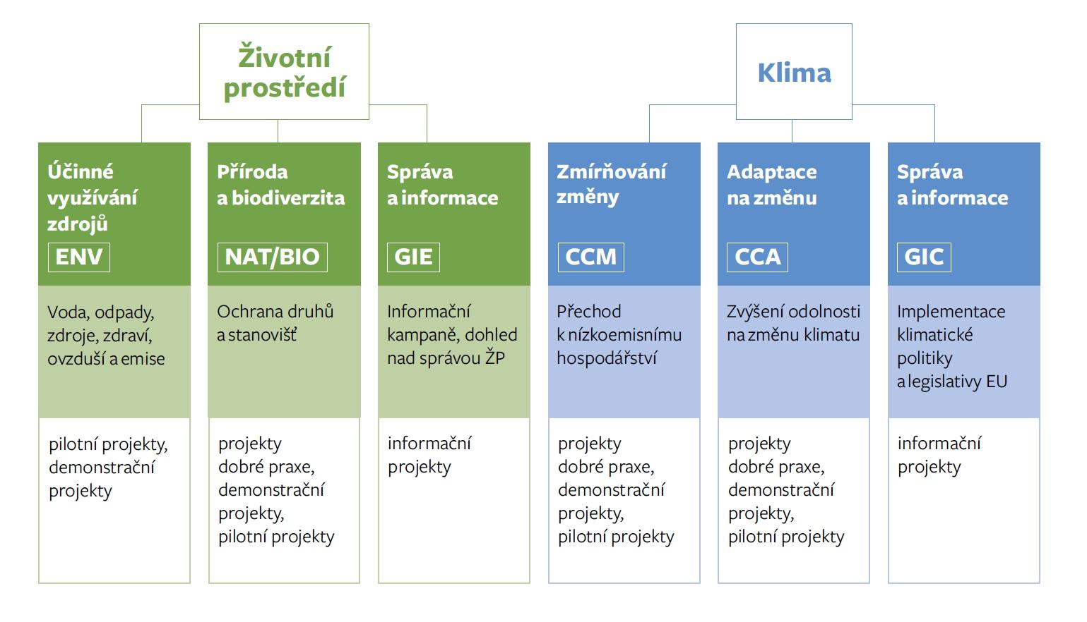 Struktura programu LIFE