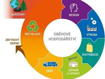 OECD pomůže České republice s přípravou strategie oběhového hospodářství