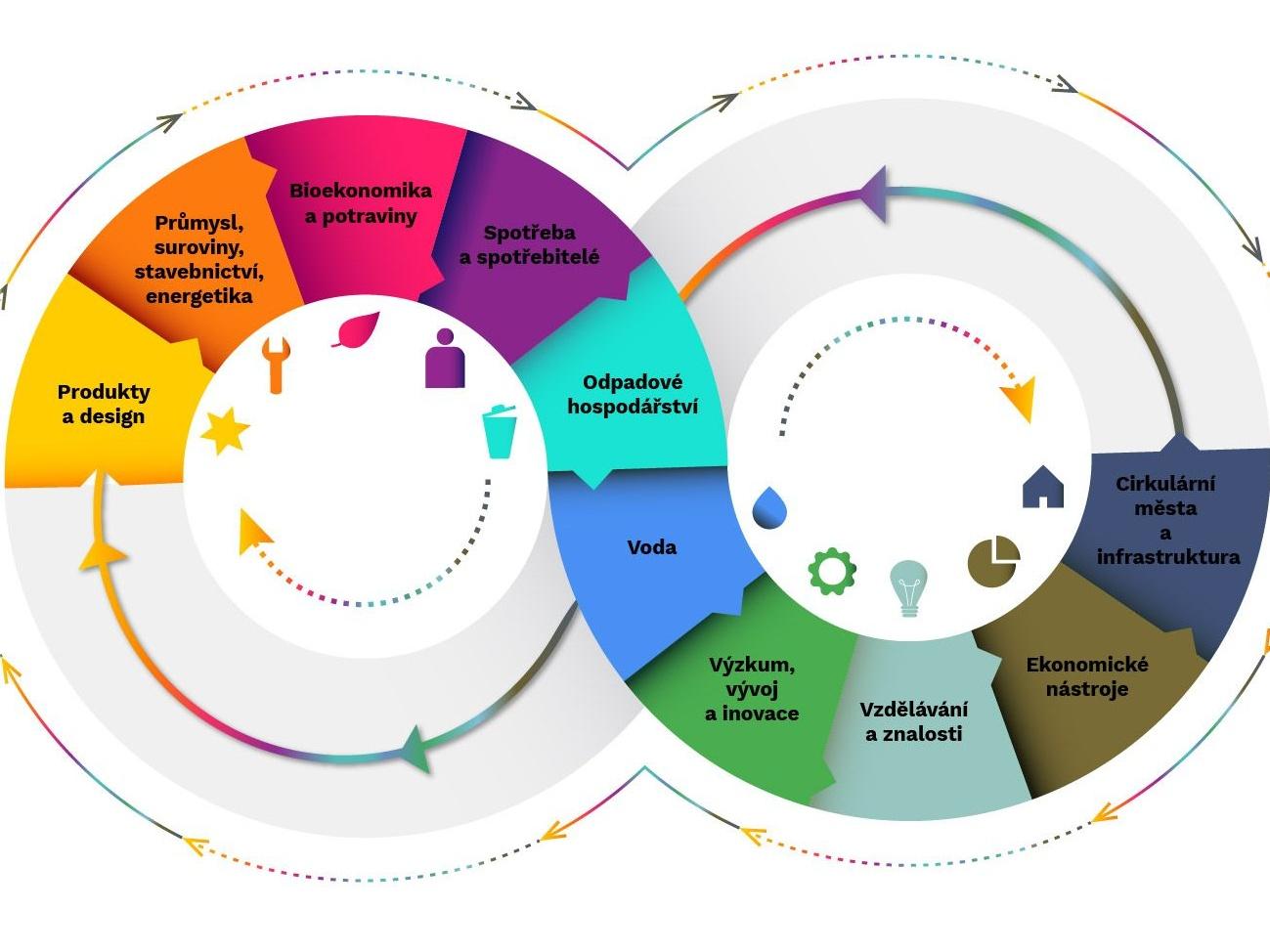MŽP předkládá veřejnosti návrh Cirkulárního Česka 2040. Vyjádřit názor můžete i vy