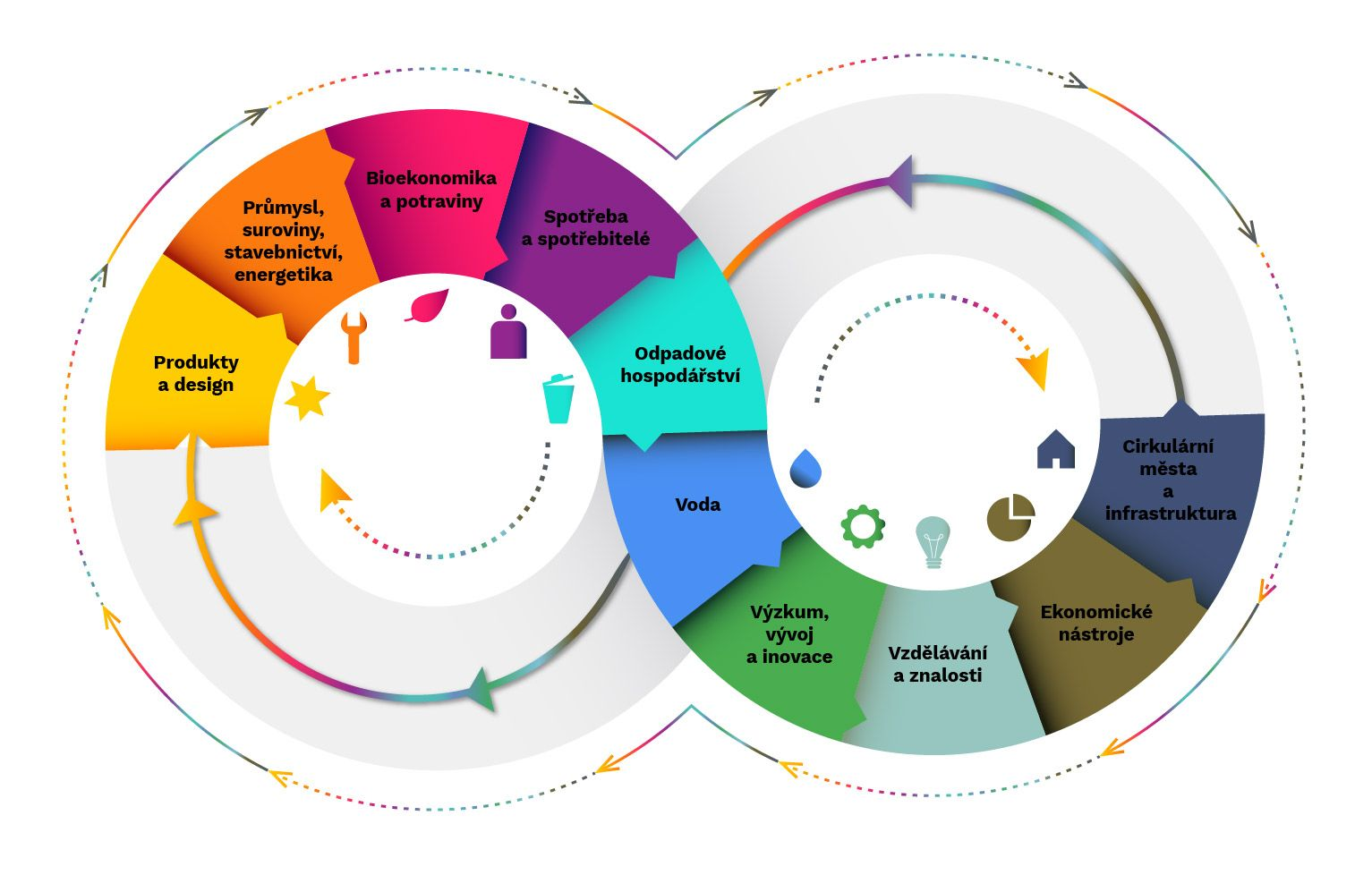 Cirkulární Česko 2040: OECD dokončila analýzy k přípravě strategie oběhového hospodářství ČR